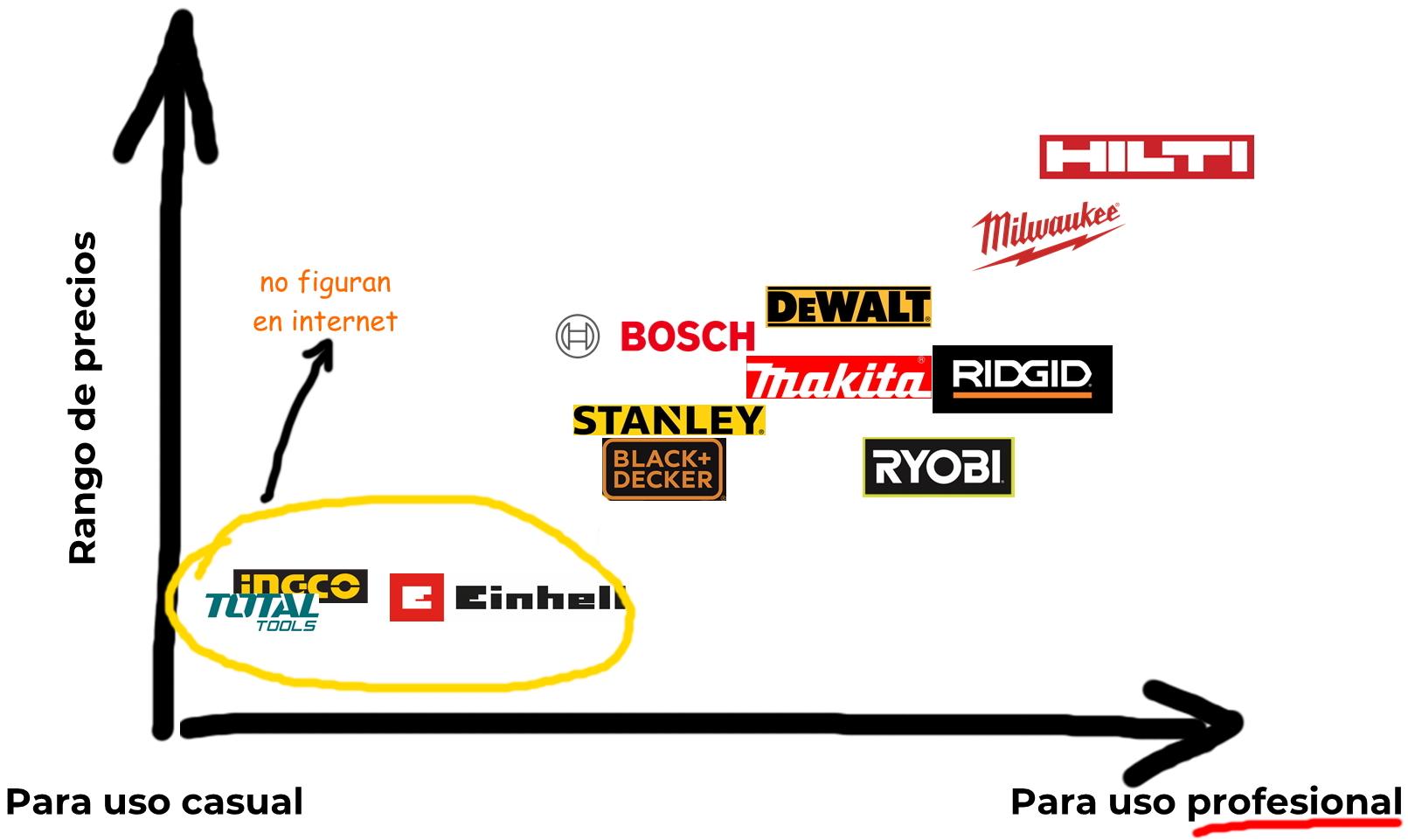 posicionamiento de marcas de herramientas en chile total tools einhell ingco dewalt makita stanley