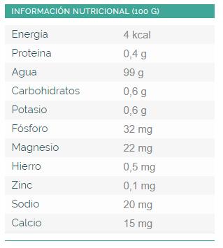 INFORMACIÓN NUTRICIONAL (100 G)